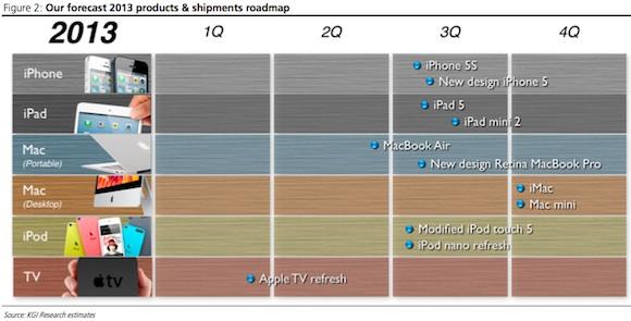 data_rumor_kuo_2013_apple_roadmap