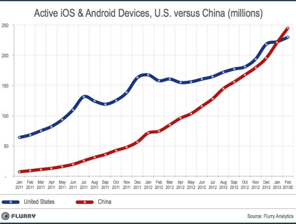 data_news_SmartDevice_InstalledBase_China_vs_US_Feb2013_resized_600