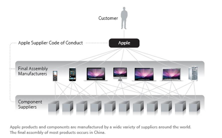 data_rumor_apple_supply_chain