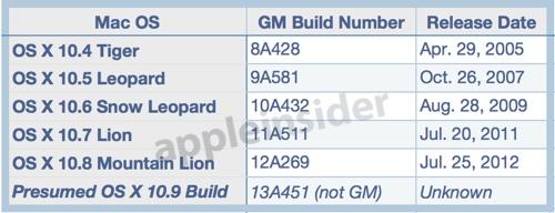 data_rumor_builds_130606-1