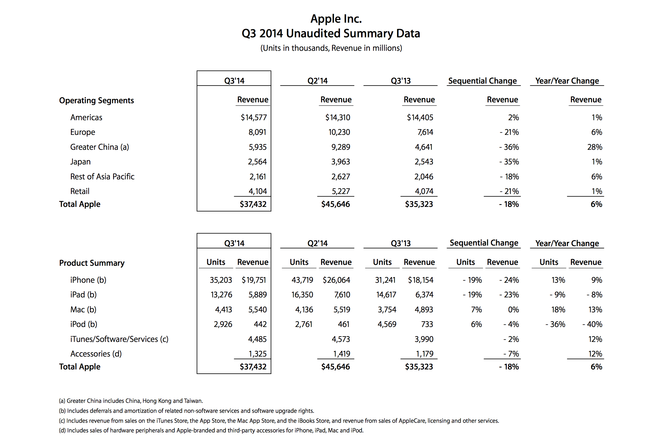 data_applenews_q3fy14datasum