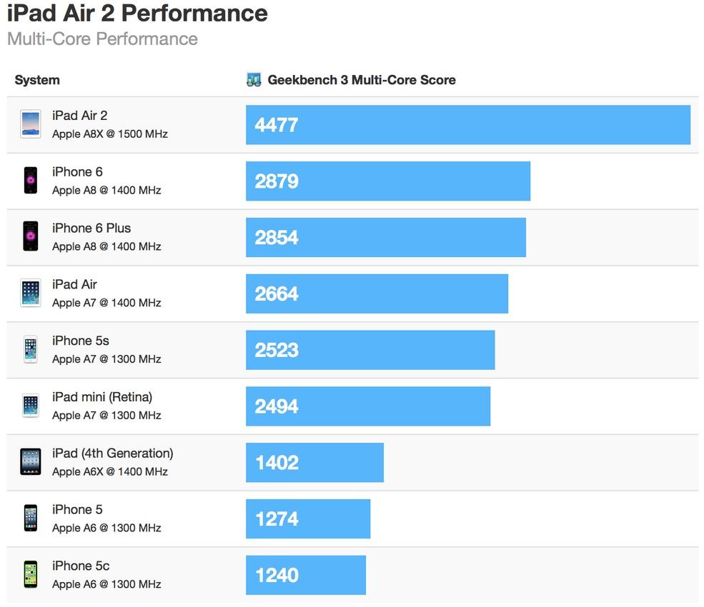 data_news_ipad_air_2_geekbench_multi