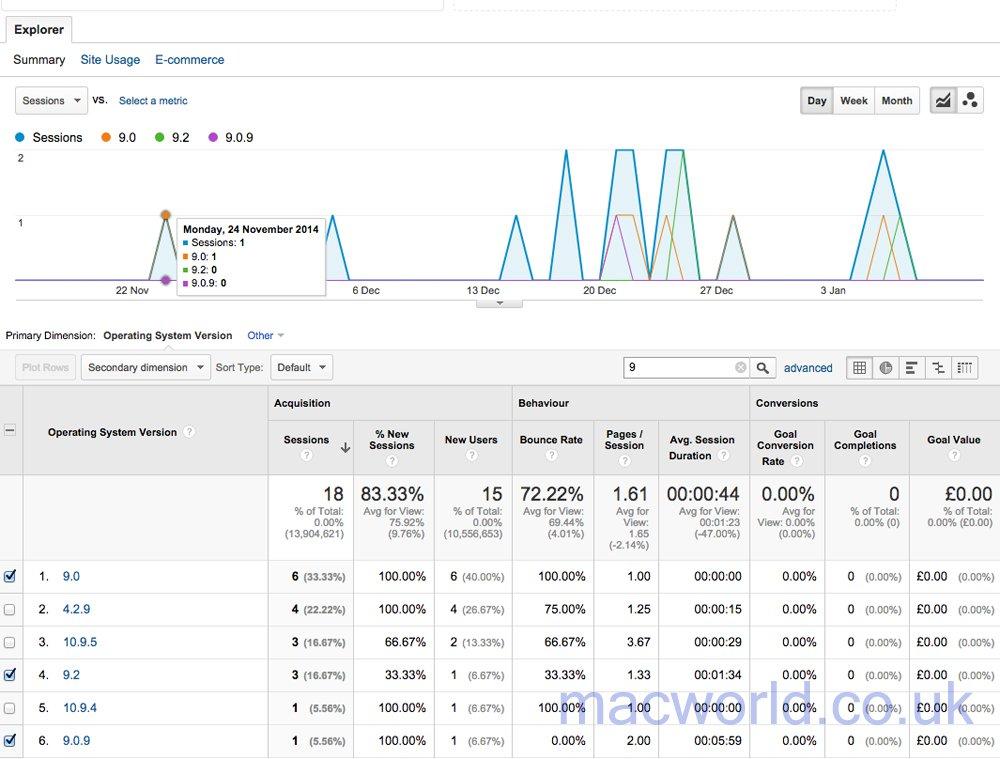 data_news_iOS_9_release_date_rumours_Macworld_analytics_1000WM