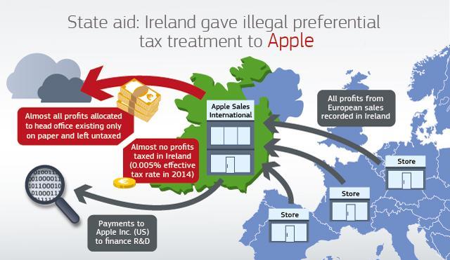 아일랜드의 애플에 대한 세금 우대