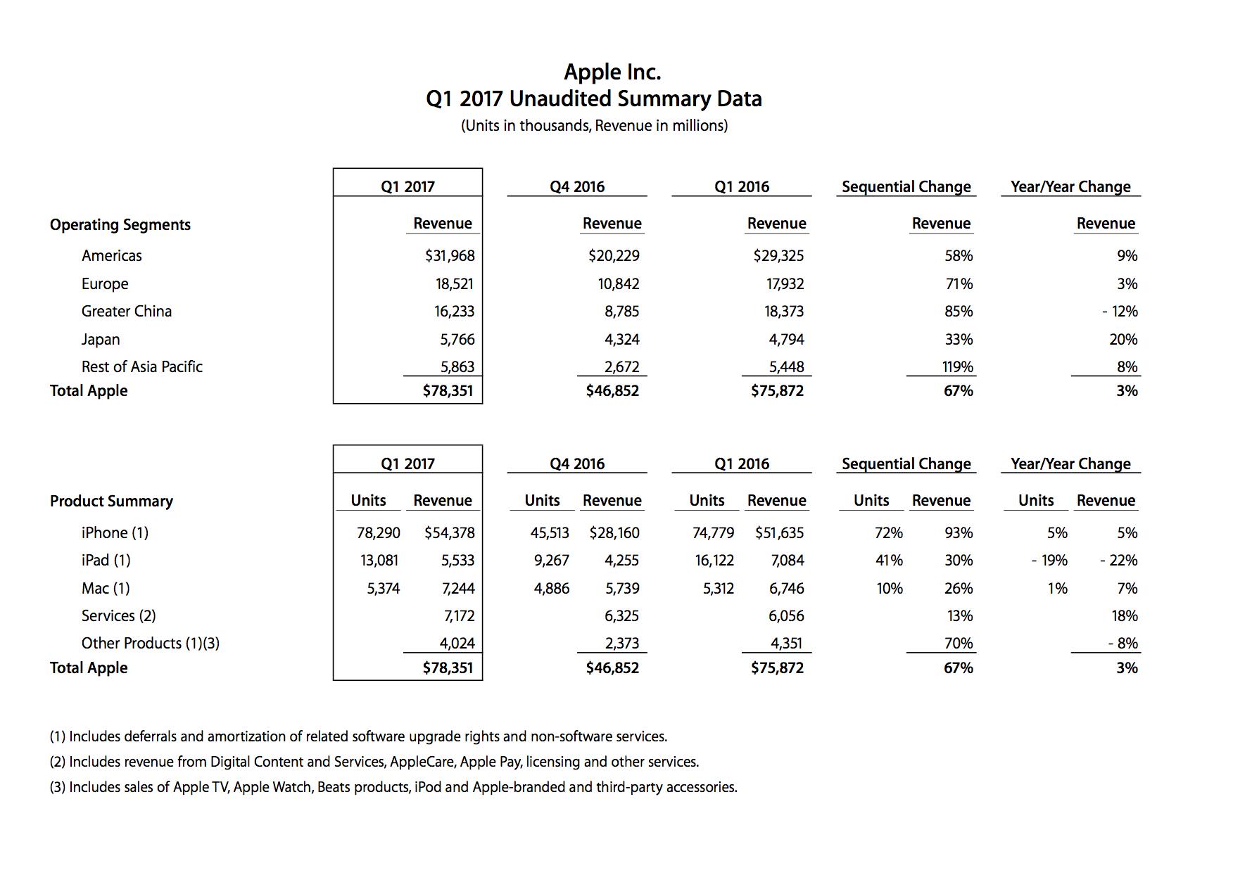 Apple, 2017년 1/4분기 실적 결과 발표