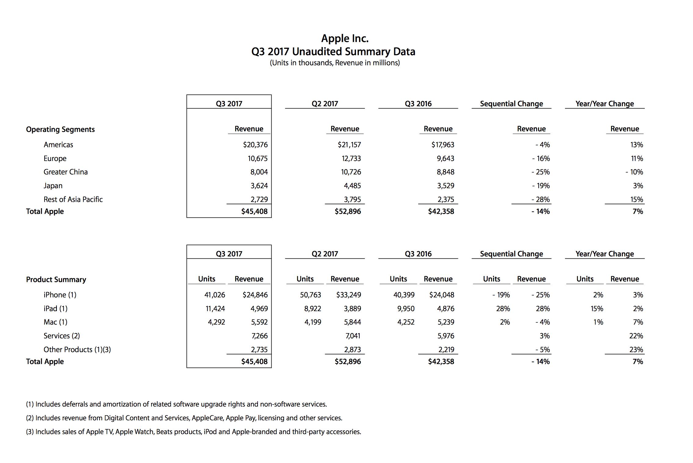 Apple, 2017년 3/4분기 실적 결과 발표